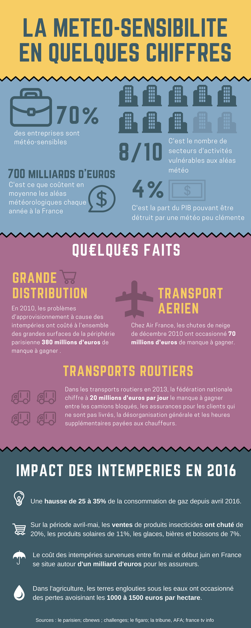 impact et coûts intempéries en France