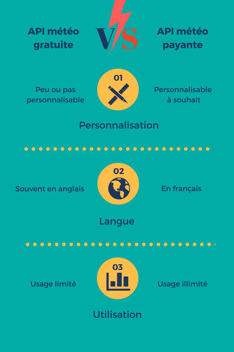 API météo payante vs gratuite : les 7 différences