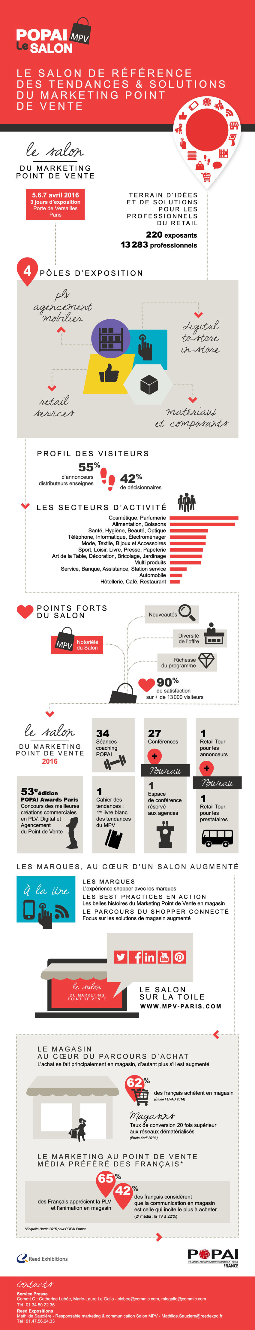 Salon Popai, marketing du point de vente